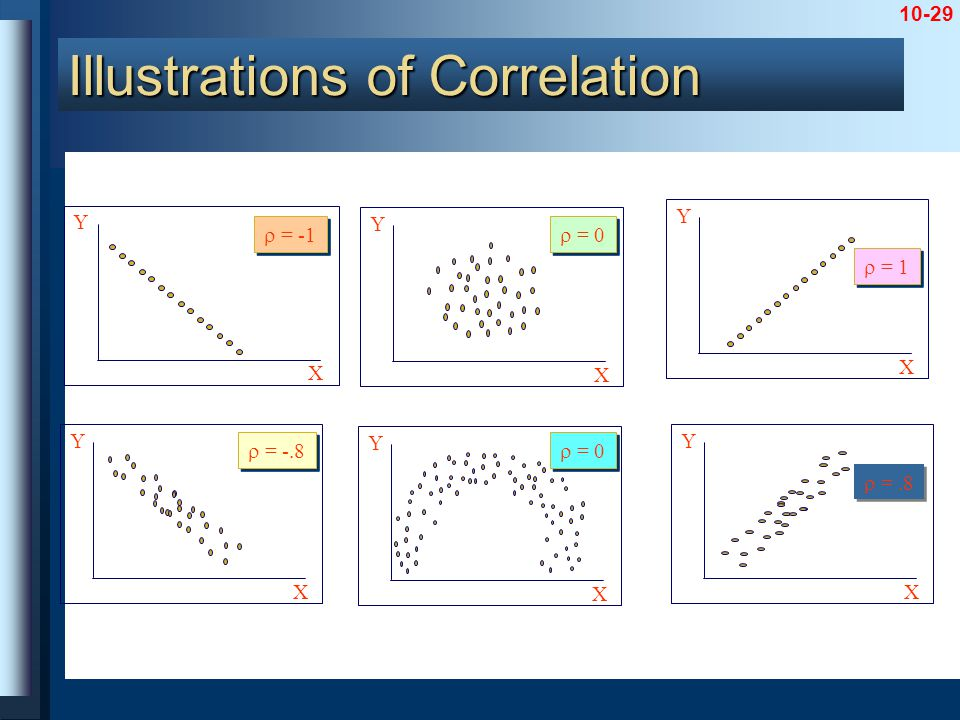 10-29 Y X  = 0 Y X  = -.8 Y X  =.8 Y X  = 0 Y X  = -1 Y X  = 1 Illustrations of Correlation