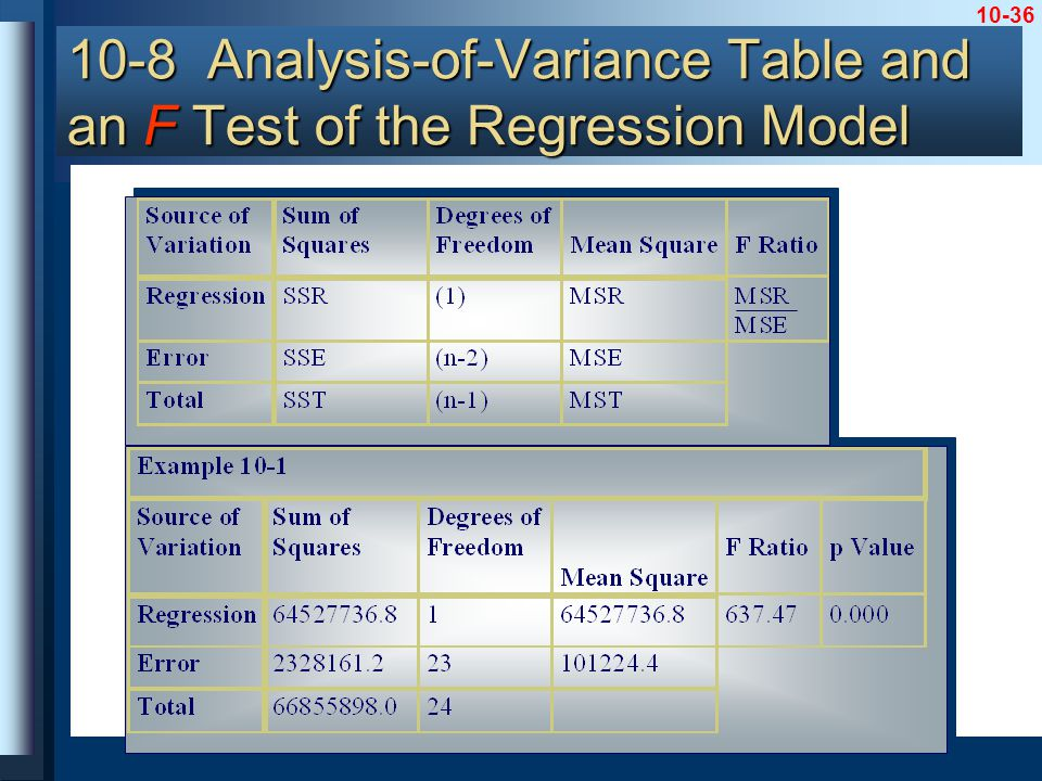 10-36 10-8 Analysis-of-Variance Table and an F Test of the Regression Model