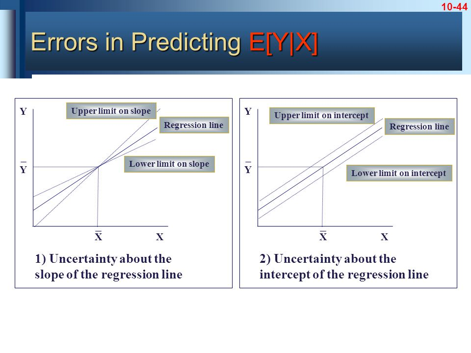 10-44 X Y X Y Regression line Upper limit on slope Lower limit on slope 1) Uncertainty about the slope of the regression line X Y X Y Regression line Upper limit on intercept Lower limit on intercept 2) Uncertainty about the intercept of the regression line Errors in Predicting E[Y|X]