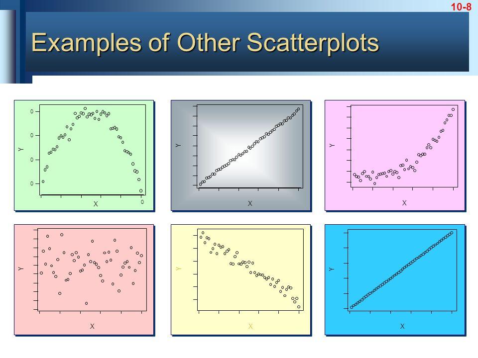 10-8 X Y X Y X 0 0 0 0 0 Y X Y X Y X Y Examples of Other Scatterplots