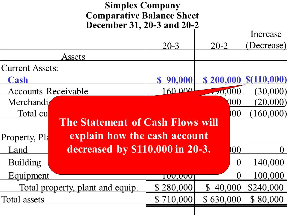 Comparative Balance Sheet 160,000 $ 90,000 Simplex Company December 31, 20-3 and 20-2 Assets 20-320-2 Increase (Decrease) Current Assets: Cash Accounts Receivable Merchandise Inventory Total current assets Property, Plant and Equipment: Land Building Equipment Total property, plant and equip.