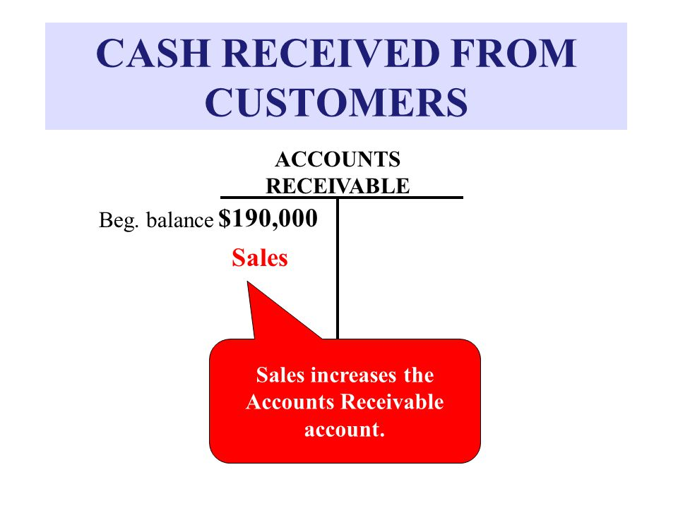 CASH RECEIVED FROM CUSTOMERS ACCOUNTS RECEIVABLE Sales increases the Accounts Receivable account.