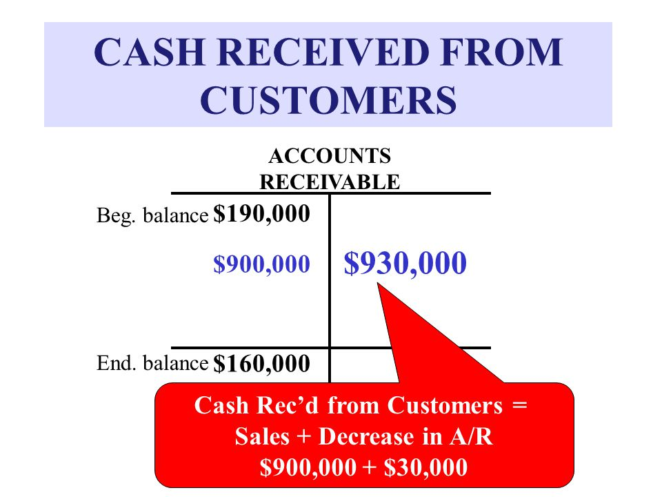 CASH RECEIVED FROM CUSTOMERS ACCOUNTS RECEIVABLE $190,000 Beg.