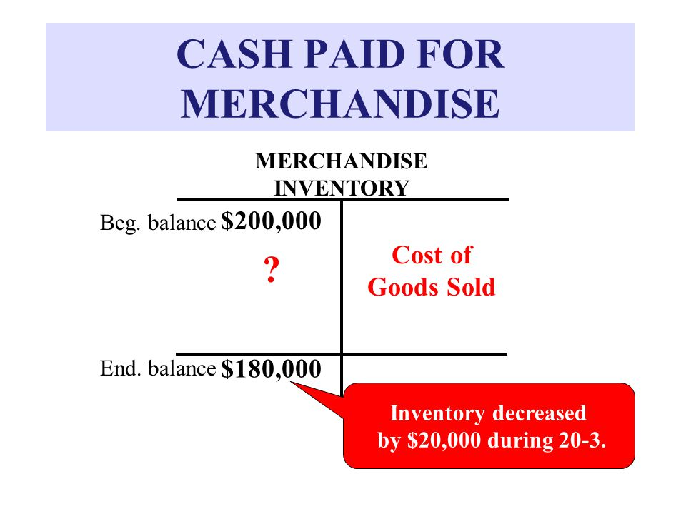 CASH PAID FOR MERCHANDISE MERCHANDISE INVENTORY Inventory decreased by $20,000 during 20-3.