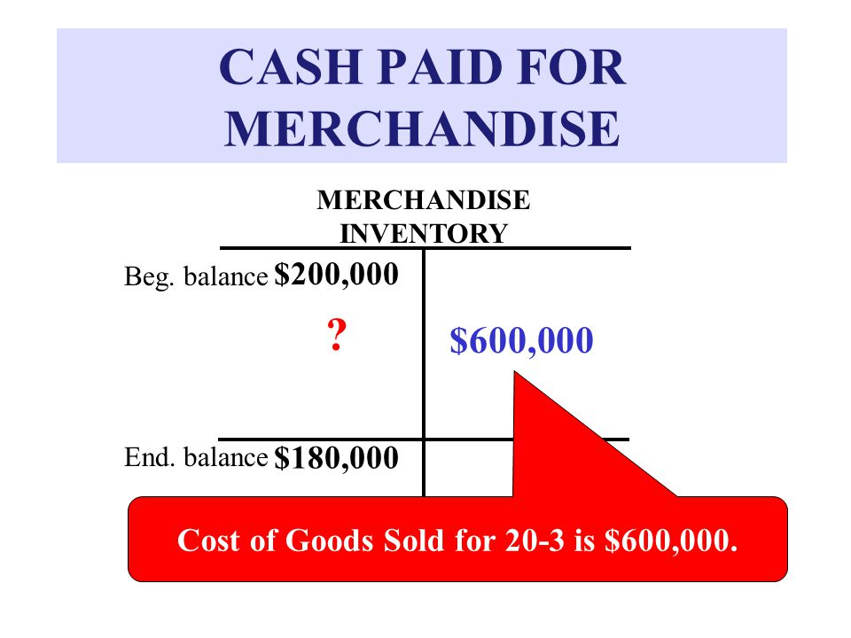 CASH PAID FOR MERCHANDISE MERCHANDISE INVENTORY $200,000 Beg.