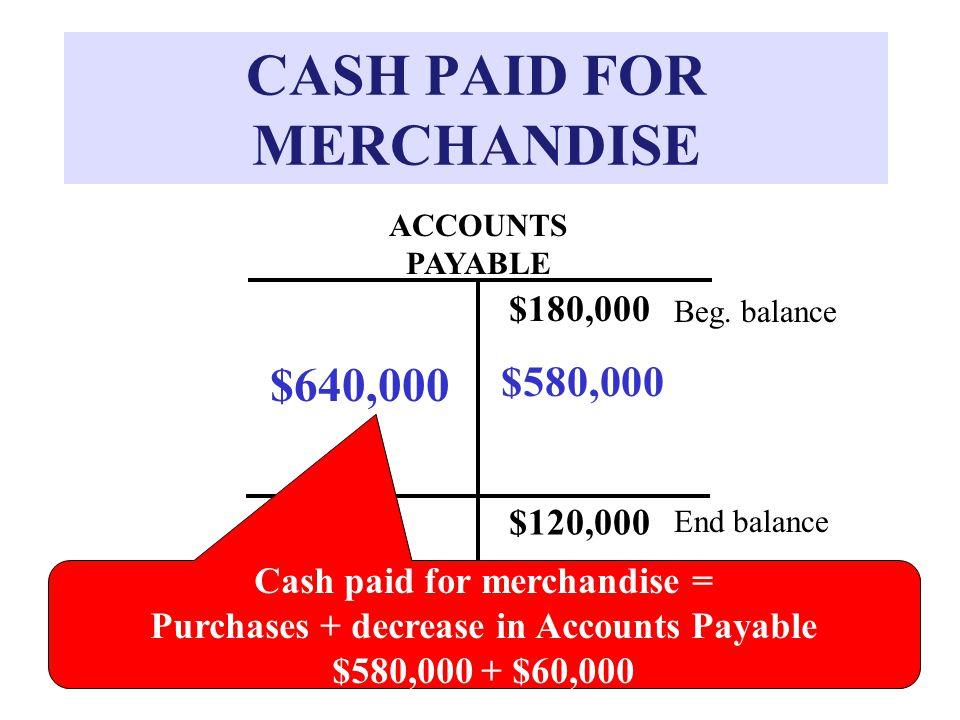 CASH PAID FOR MERCHANDISE ACCOUNTS PAYABLE $180,000 Beg.