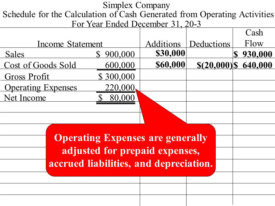 Schedule for the Calculation of Cash Generated from Operating Activities 600,000 $ 900,000 Simplex Company For Year Ended December 31, 20-3 Income StatementAdditionsDeductions Cash Flow Sales Cost of Goods Sold Gross Profit Operating Expenses Net Income 220,000 $ 300,000 $ 80,000 Operating Expenses are generally adjusted for prepaid expenses, accrued liabilities, and depreciation.