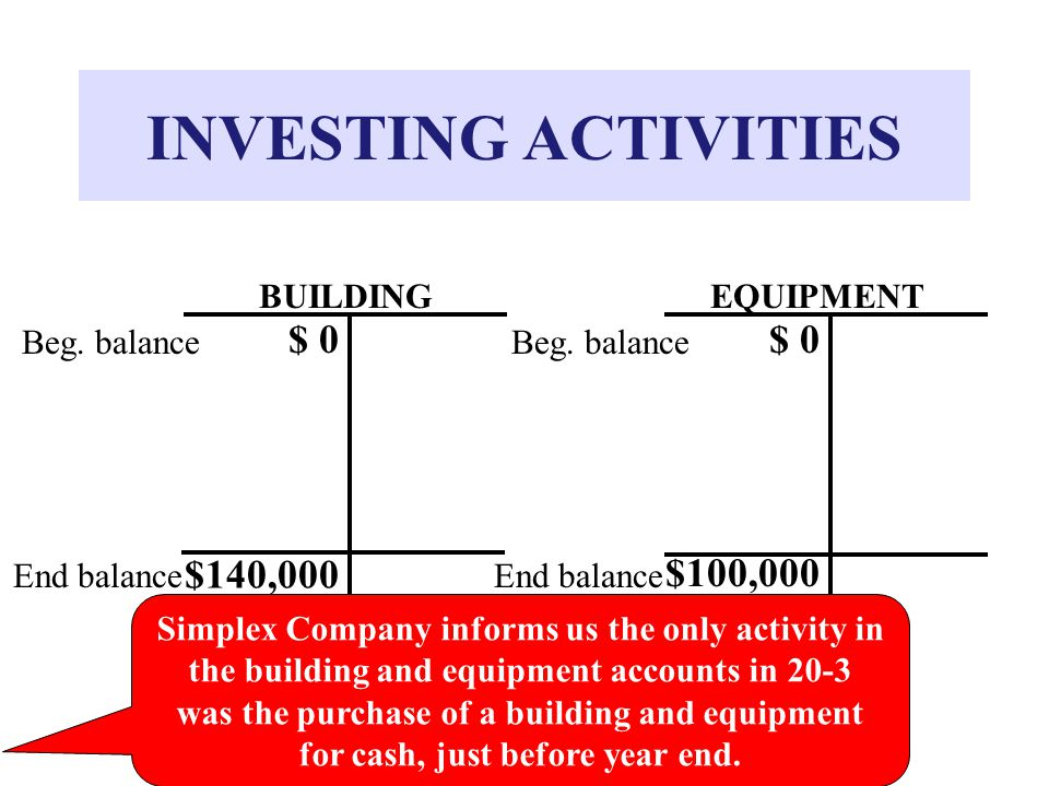 INVESTING ACTIVITIES BUILDING $ 0 Beg. balance $140,000 End balance Beg.