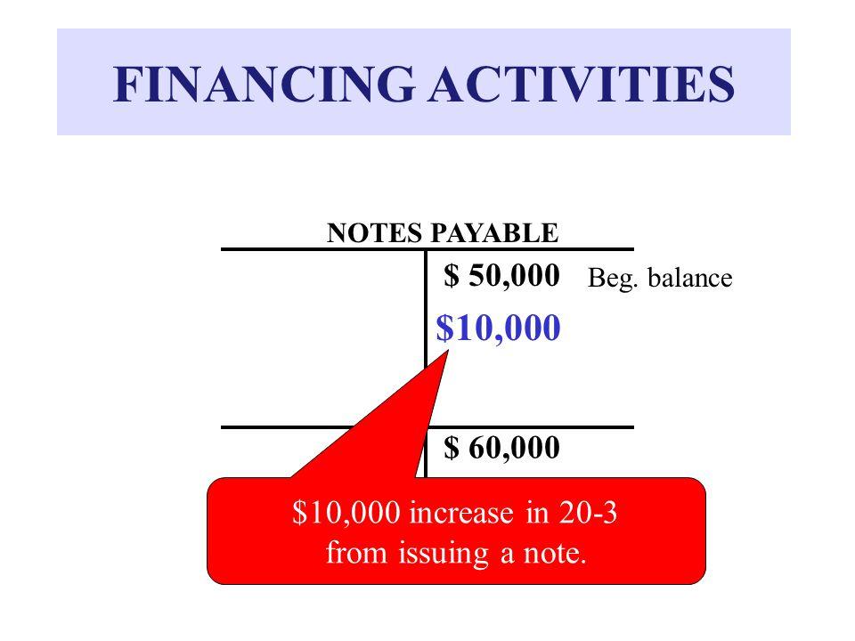 FINANCING ACTIVITIES NOTES PAYABLE $ 50,000 Beg.