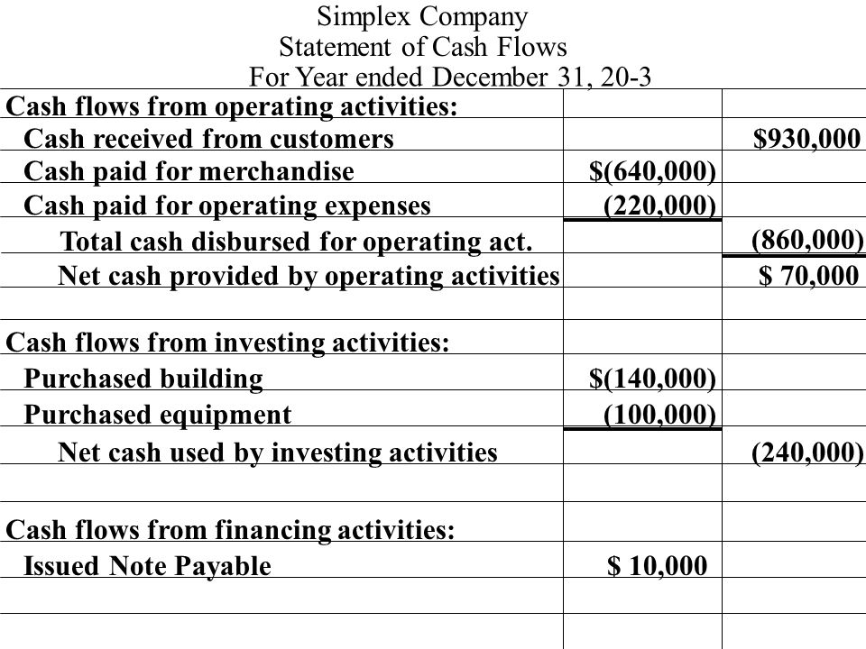 Cash flows from operating activities: Cash received from customers $(640,000) $930,000 Simplex Company Statement of Cash Flows For Year ended December 31, 20-3 Cash paid for merchandise Cash paid for operating expenses(220,000) Total cash disbursed for operating act.