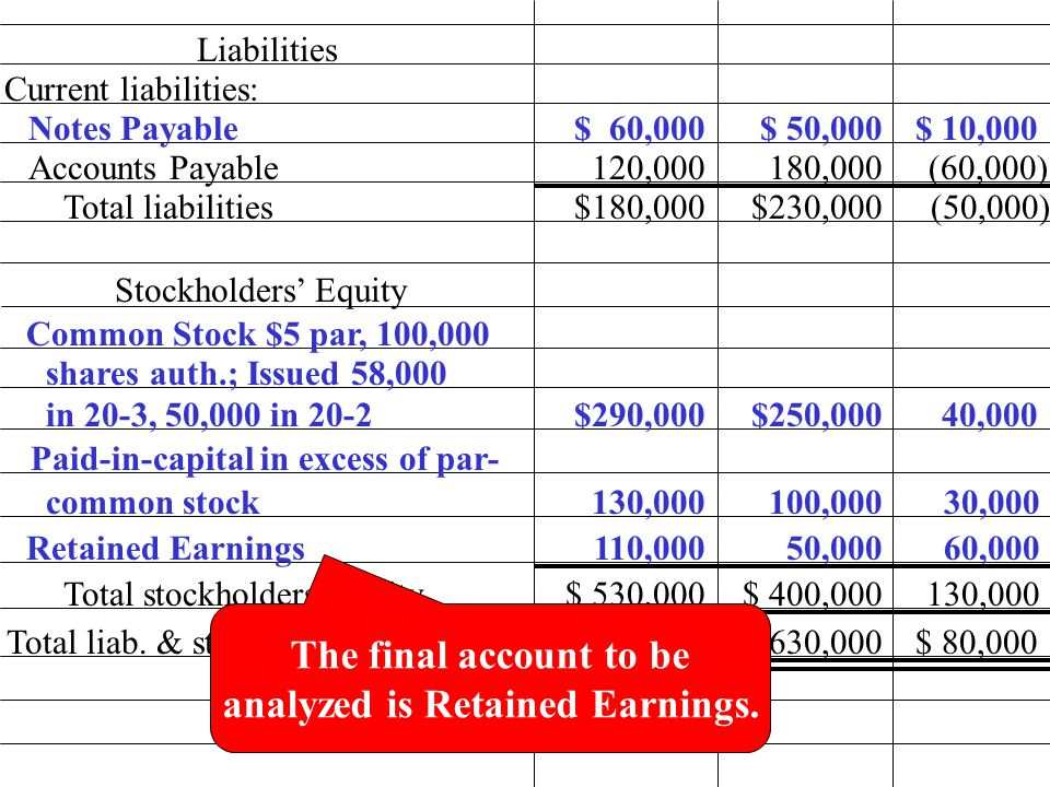 120,000 $ 60,000 Liabilities Current liabilities: Notes Payable Accounts Payable Total liabilities Stockholders' Equity Common Stock $5 par, 100,000 shares auth.; Issued 58,000 Paid-in-capital in excess of par- $ 50,000$ 10,000 50,000 (60,000) $180,000 100,000 (50,000)$230,000 $250,000$290,000 40,000 130,00030,000 110,000 130,000$ 530,000 $ 630,000$ 710,000 $ 400,000 $ 80,000 180,000 in 20-3, 50,000 in 20-2 common stock Retained Earnings Total liab.