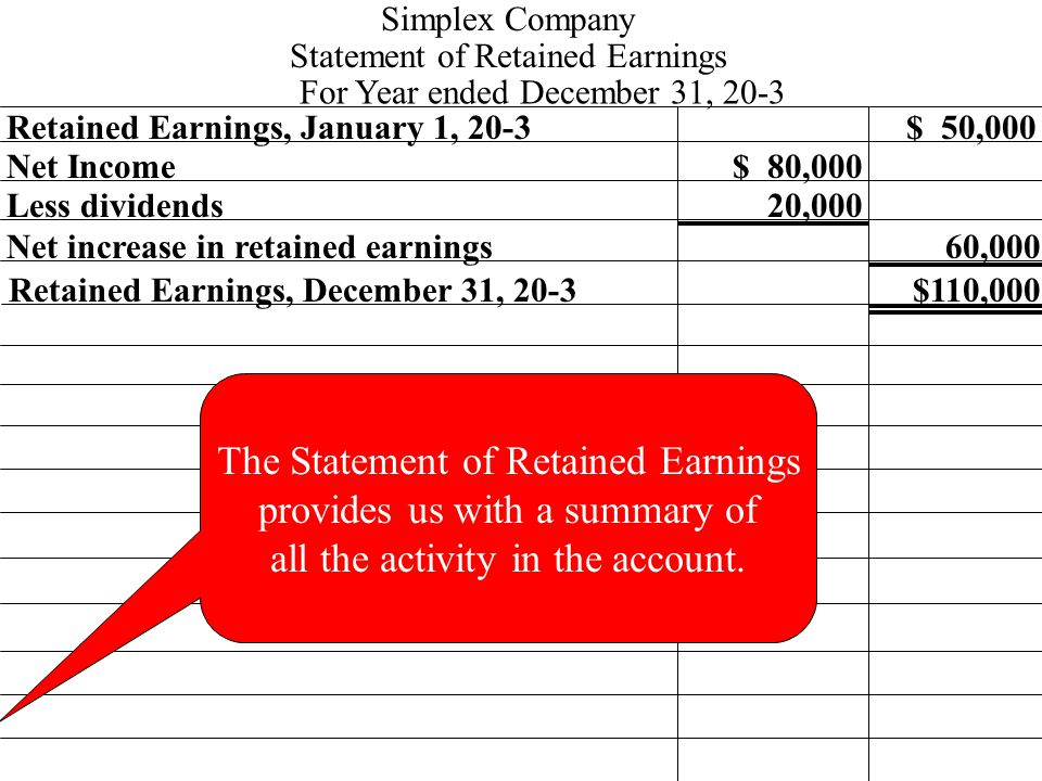 Retained Earnings, January 1, 20-3 Net Income$ 80,000 $ 50,000 Simplex Company Statement of Retained Earnings For Year ended December 31, 20-3 Less dividends Net increase in retained earnings 20,000 Retained Earnings, December 31, 20-3 60,000 $110,000 The Statement of Retained Earnings provides us with a summary of all the activity in the account.