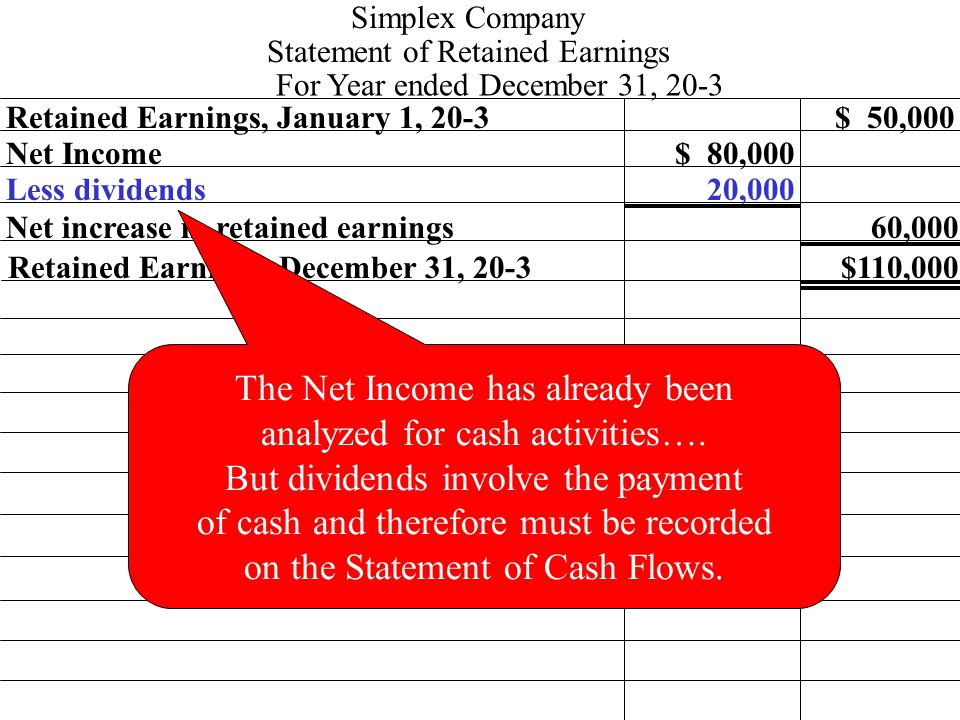 Retained Earnings, January 1, 20-3 Net Income$ 80,000 $ 50,000 Simplex Company Statement of Retained Earnings For Year ended December 31, 20-3 Less dividends Net increase in retained earnings 20,000 Retained Earnings, December 31, 20-3 60,000 $110,000 The Net Income has already been analyzed for cash activities….