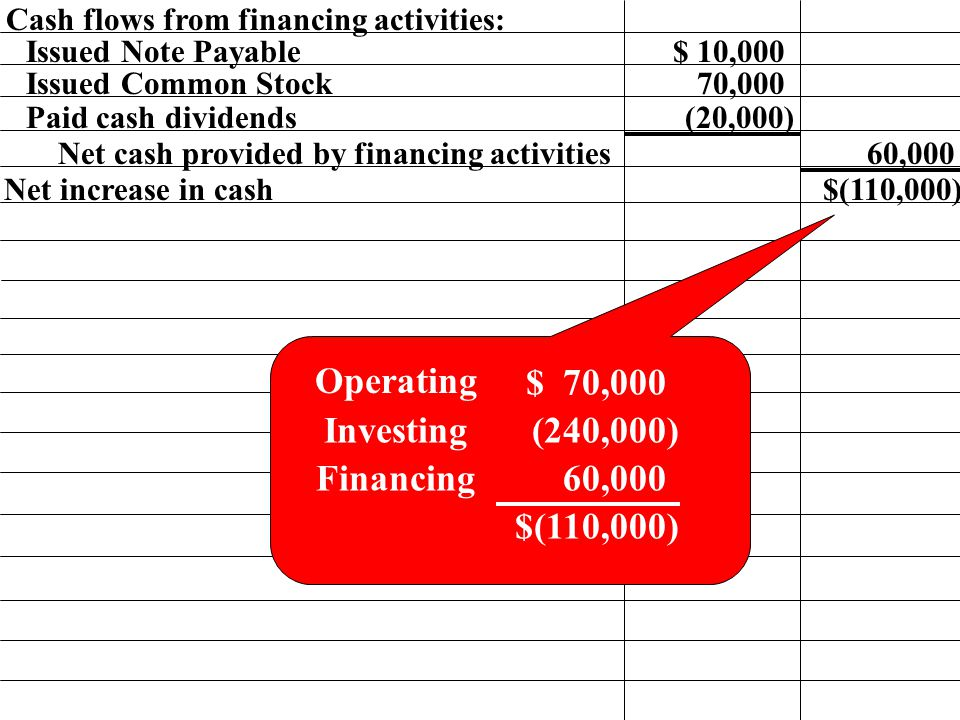 Cash flows from financing activities: Paid cash dividends 60,000Net cash provided by financing activities Issued Note Payable$ 10,000 Issued Common Stock 70,000 (20,000) Net increase in cash$(110,000) Operating Investing Financing $ 70,000 (240,000) 60,000 $(110,000)