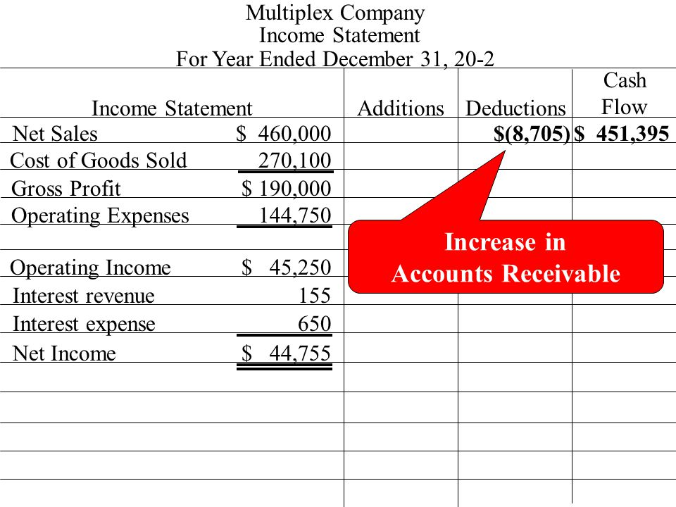 Income Statement 270,100 $ 460,000 Multiplex Company For Year Ended December 31, 20-2 Income StatementAdditionsDeductions Cash Flow Net Sales Cost of Goods Sold Gross Profit Operating Expenses Operating Income 144,750 $ 190,000 $ 45,250 Increase in Accounts Receivable $(8,705)$ 451,395 Interest revenue155 Interest expense650 Net Income$ 44,755