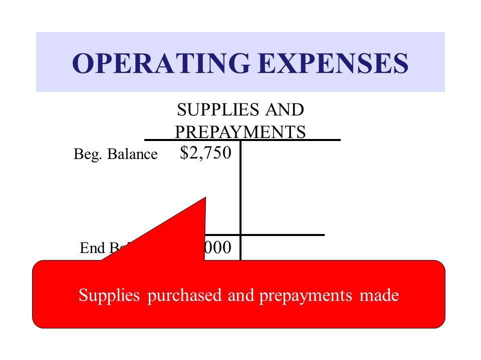 OPERATING EXPENSES SUPPLIES AND PREPAYMENTS $2,750 Beg.