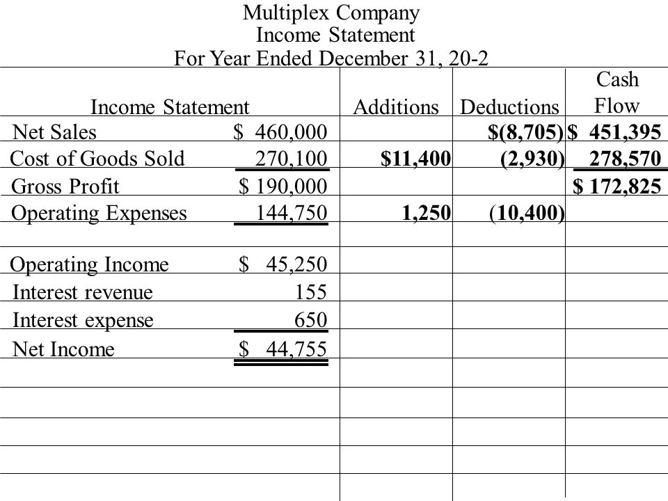 Income Statement 270,100 $ 460,000 Multiplex Company For Year Ended December 31, 20-2 Income StatementAdditionsDeductions Cash Flow Net Sales Cost of Goods Sold Gross Profit Operating Expenses Operating Income 144,750 $ 190,000 $ 45,250 $(8,705)$ 451,395 Interest revenue155 Interest expense650 Net Income$ 44,755 (2,930) $11,400 1,250 (10,400) 278,570 $ 172,825