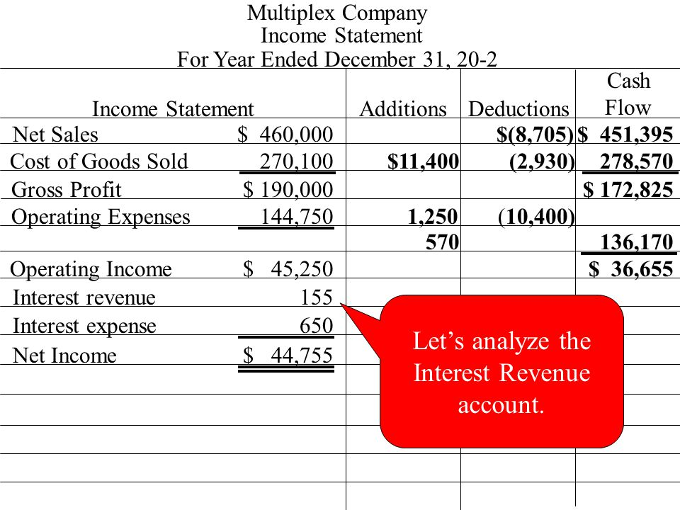 Income Statement 270,100 $ 460,000 Multiplex Company For Year Ended December 31, 20-2 Income StatementAdditionsDeductions Cash Flow Net Sales Cost of Goods Sold Gross Profit Operating Expenses Operating Income 144,750 $ 190,000 $ 45,250 $(8,705)$ 451,395 Interest revenue155 Interest expense650 Net Income$ 44,755 (2,930)$11,400 1,250 (10,400) 570 278,570 136,170 $ 172,825 $ 36,655 Let's analyze the Interest Revenue account.