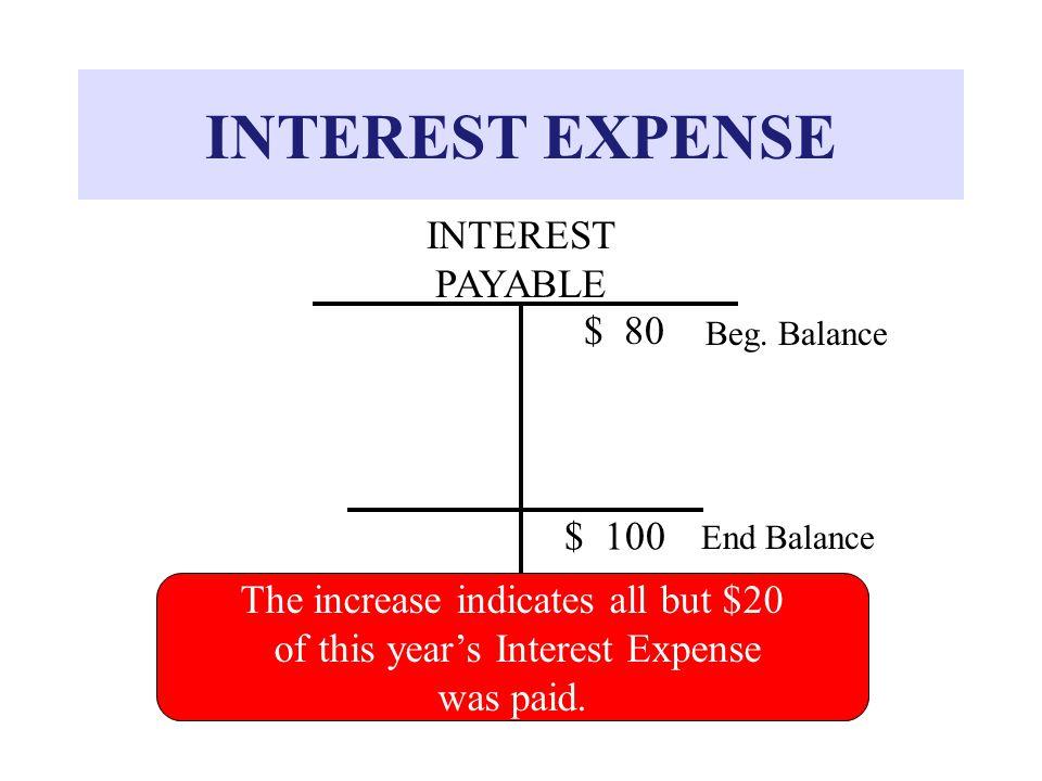 INTEREST EXPENSE Beg.