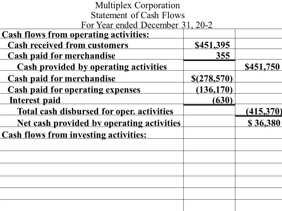Cash flows from operating activities: Cash received from customers 355 $451,395 Multiplex Corporation Statement of Cash Flows For Year ended December 31, 20-2 Cash paid for merchandise Cash provided by operating activities Cash paid for merchandise$(278,570) $451,750 Cash paid for operating expenses Interest paid Total cash disbursed for oper.