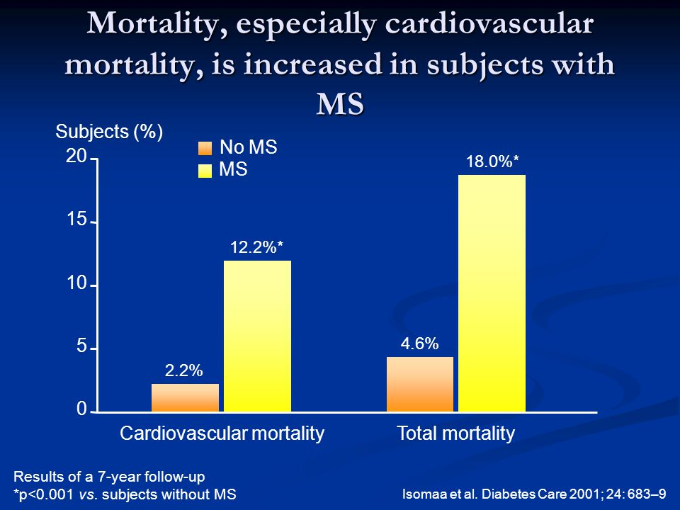 Mortality, especially cardiovascular mortality, is increased in subjects with MS Isomaa et al.
