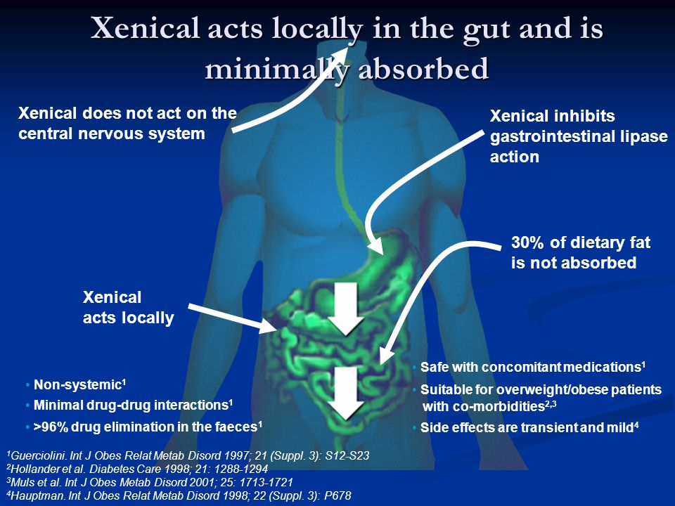 Xenical acts locally in the gut and is minimally absorbed Xenical does not act on the central nervous system Xenical inhibits gastrointestinal lipase action Xenical acts locally 30% of dietary fat is not absorbed Non-systemic 1 Minimal drug-drug interactions 1 >96% drug elimination in the faeces 1 Safe with concomitant medications 1 Suitable for overweight/obese patients with co-morbidities 2,3 Side effects are transient and mild 4 1 Guerciolini.