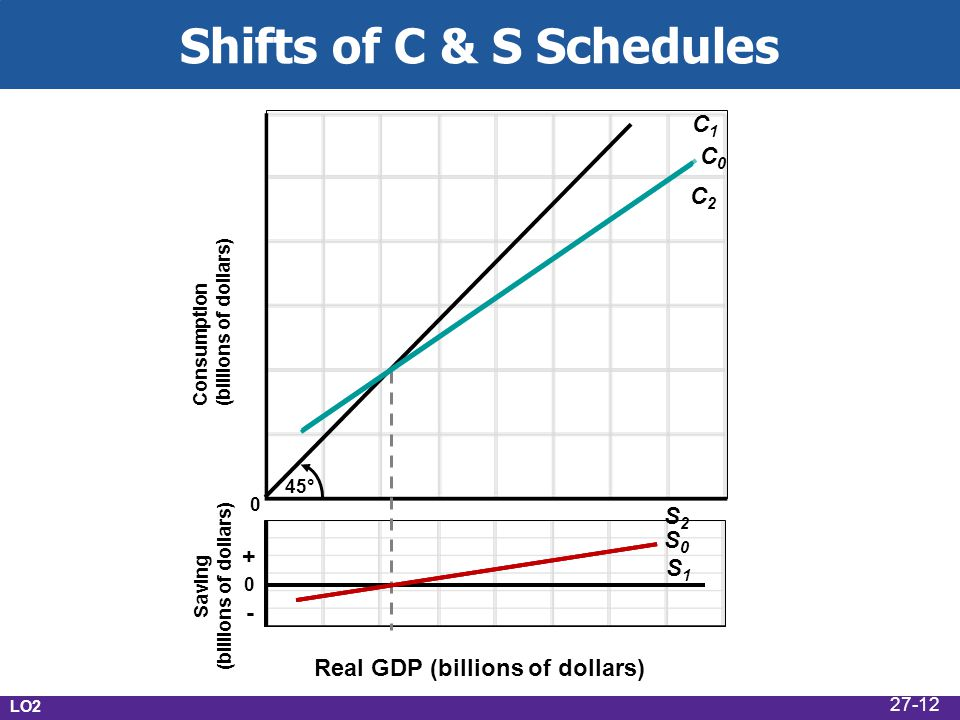 Shifts of C & S Schedules 45° C0C0 S0S0 Real GDP (billions of dollars) Consumption (billions of dollars) Saving (billions of dollars) C2C2 C1C1 S1S1 S