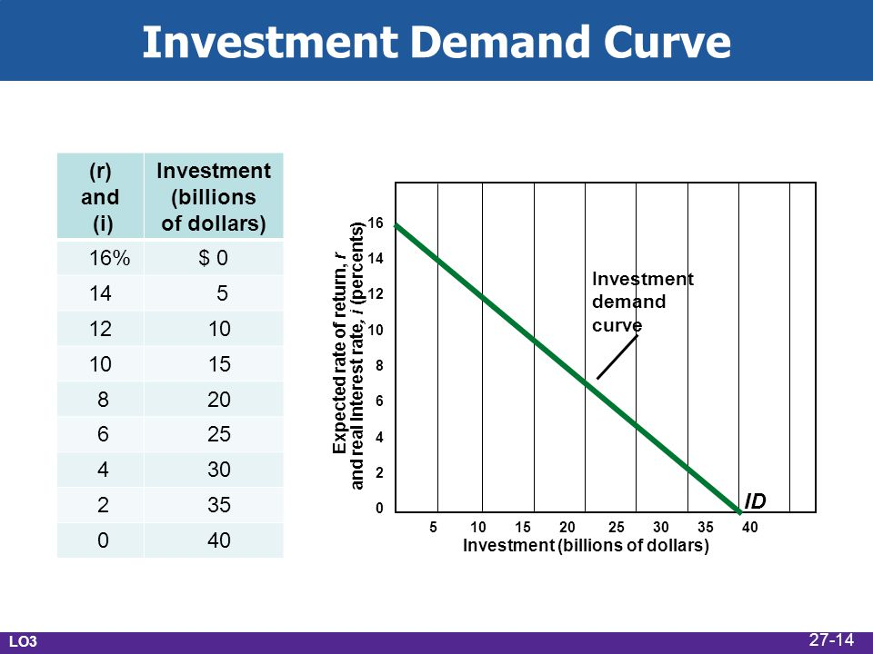 Investment Demand Curve Expected rate of return, r and real interest rate, i (percents) 16 14 12 10 8 6 4 2 0 5 10 15 20 25 30 35 40 Investment (billi