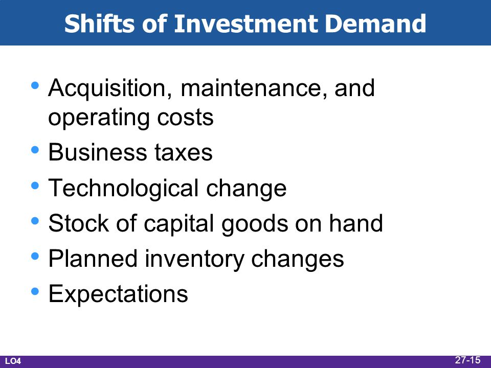 Shifts of Investment Demand Acquisition, maintenance, and operating costs Business taxes Technological change Stock of capital goods on hand Planned inventory changes Expectations LO4 27-15
