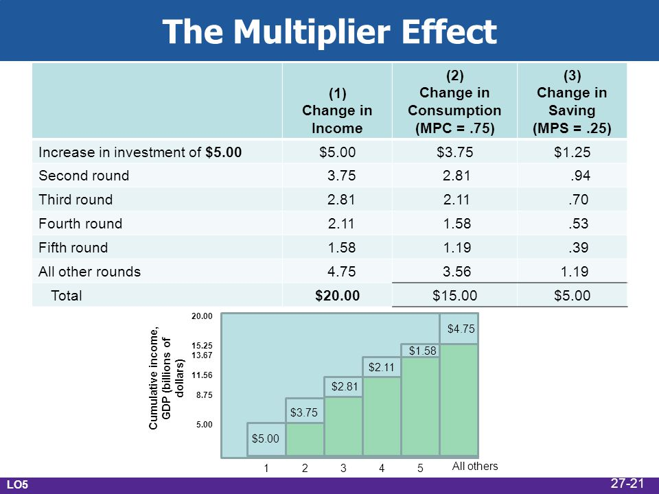 The Multiplier Effect (1) Change in Income (2) Change in Consumption (MPC =.75) (3) Change in Saving (MPS =.25) Increase in investment of $5.00$5.00$3.75$1.25 Second round 3.75 2.81.94 Third round 2.81 2.11.70 Fourth round 2.11 1.58.53 Fifth round 1.58 1.19.39 All other rounds 4.75 3.56 1.19 Total $20.00$15.00$5.00 $3.75 $2.81 $2.11 $1.58 $4.75 Cumulative income, GDP (billions of dollars) 20.00 15.25 13.67 11.56 8.75 5.00 2354 All others 1 LO5 27-21