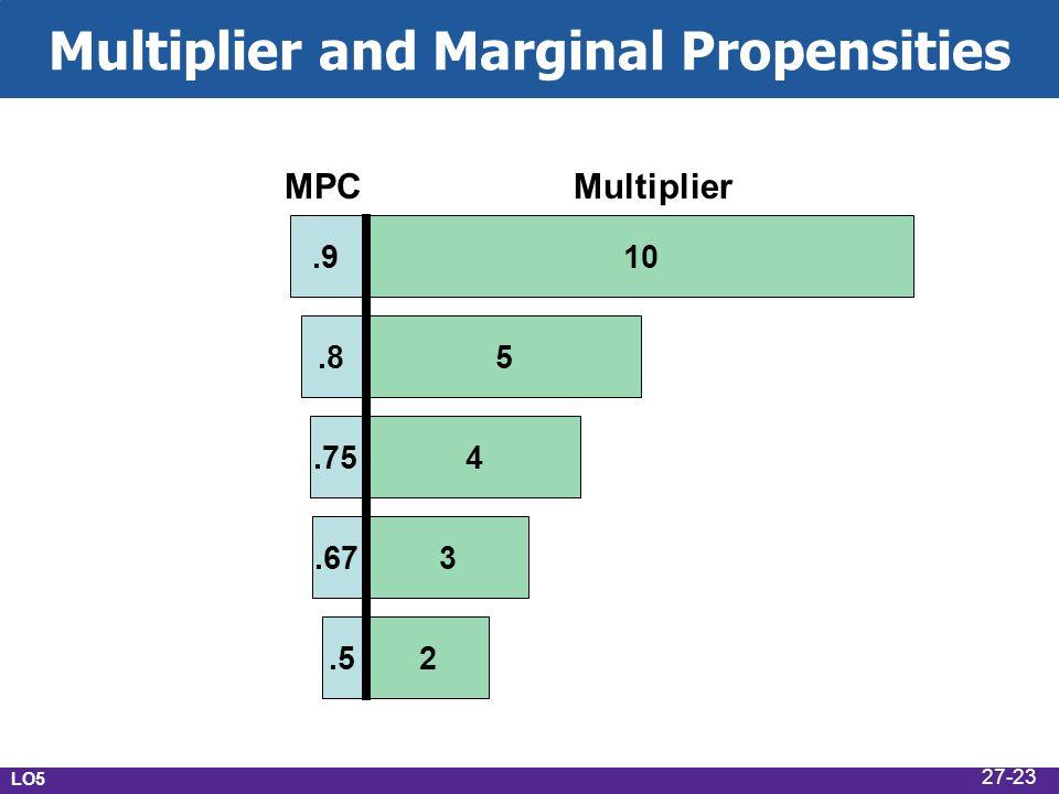 Multiplier and Marginal Propensities 10 5 4 3 2.5.67.75.8.9 MPCMultiplier LO5 27-23