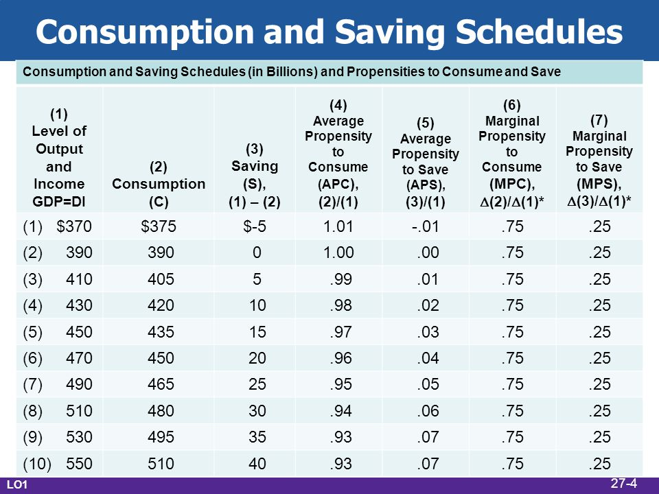 Consumption and Saving Schedules Consumption and Saving Schedules (in Billions) and Propensities to Consume and Save (1) Level of Output and Income GDP=DI (2) Consumption (C) (3) Saving (S), (1) – (2) (4) Average Propensity to Consume (APC ), (2)/(1) (5) Average Propensity to Save (APS), (3)/(1) (6) Marginal Propensity to Consume (MPC),  (2)/  (1)* (7) Marginal Propensity to Save (MPS),  (3)/  (1)* (1) $370$375$-51.01-.01.75.25 (2) 390 390 01.00.00.75.25 (3) 410 405 5.99.01.75.25 (4) 430 420 10.98.02.75.25 (5) 450 435 15.97.03.75.25 (6) 470 450 20.96.04.75.25 (7) 490 465 25.95.05.75.25 (8) 510 480 30.94.06.75.25 (9) 530 495 35.93.07.75.25 (10) 550 510 40.93.07.75.25 LO1 27-4
