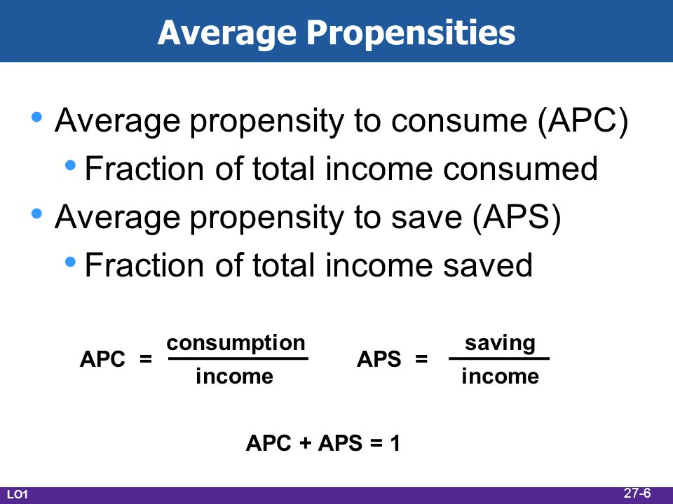 Average Propensities Average propensity to consume (APC) Fraction of total income consumed Average propensity to save (APS) Fraction of total income saved APC =APS = consumption income saving APC + APS = 1 LO1 27-6