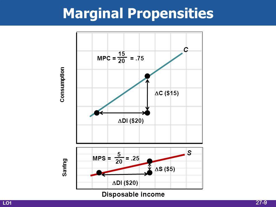 Marginal Propensities Disposable income Consumption Saving S C MPC = MPS = 15 20 =.75  C ($15)  DI ($20)  S ($5) 5 20 =.25 LO1 27-9