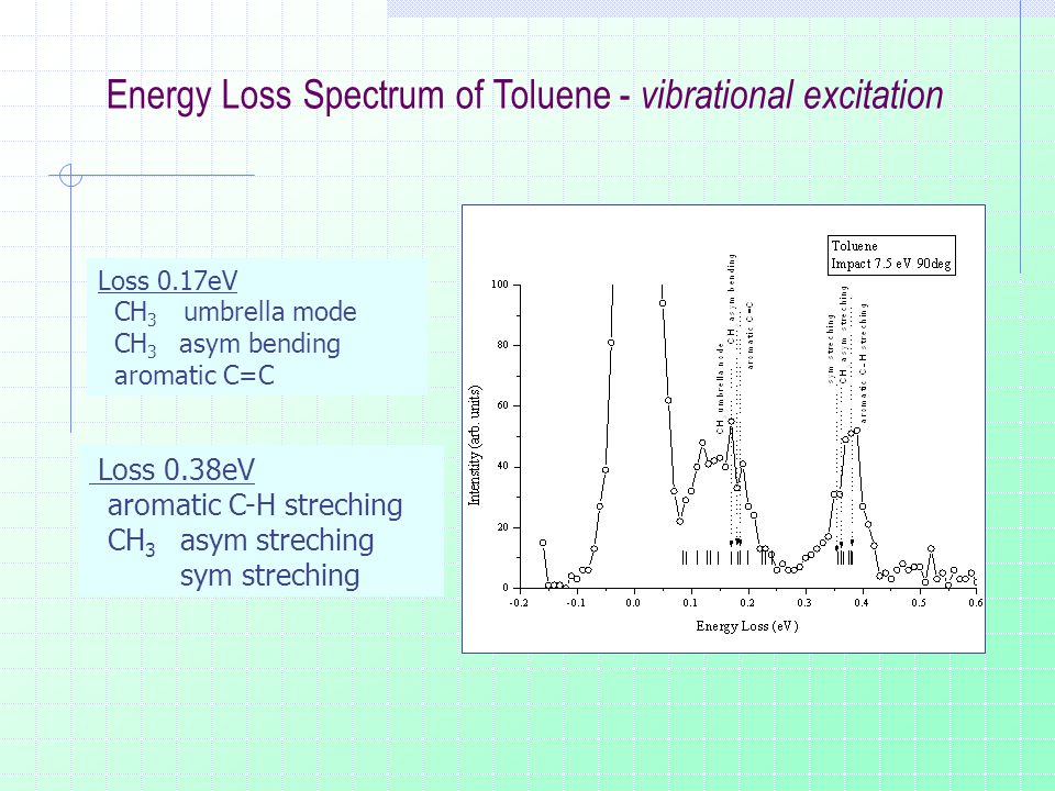 Energy Loss Spectrum of Toluene - vibrational excitation Loss 0.17eV CH 3 umbrella mode CH 3 asym bending aromatic C=C Loss 0.38eV aromatic C-H streching CH 3 asym streching sym streching