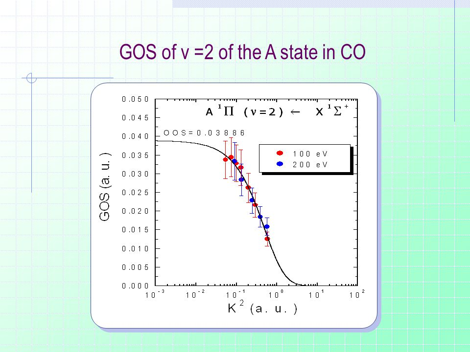 GOS of v =2 of the A state in CO