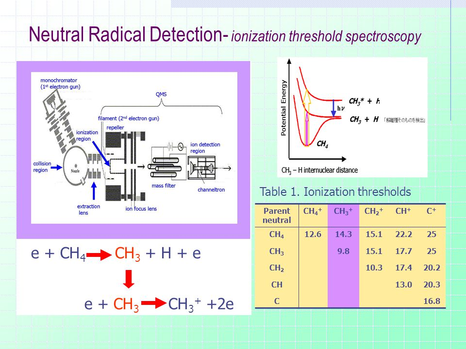 Neutral Radical Detection- ionization threshold spectroscopy Parent neutral CH 4 + CH 3 + CH 2 + CH + C+C+ CH 4 12.614.315.122.225 CH 3 9.815.117.725 CH 2 10.317.420.2 CH13.020.3 C16.8 Table 1.