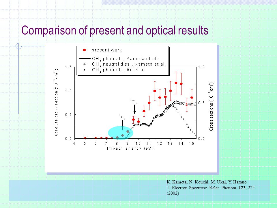 Comparison of present and optical results K. Kameta, N.