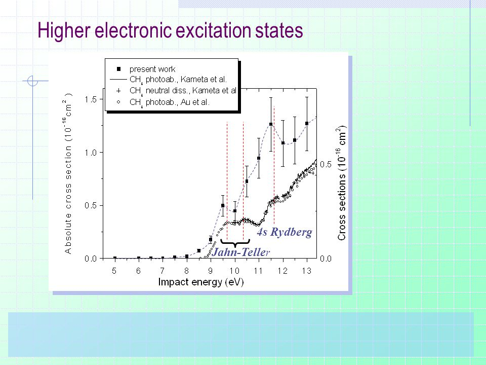 Higher electronic excitation states Jahn-Telle r 4s Rydberg