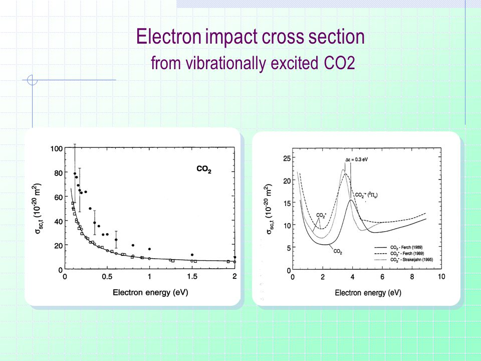 Electron impact cross section from vibrationally excited CO2