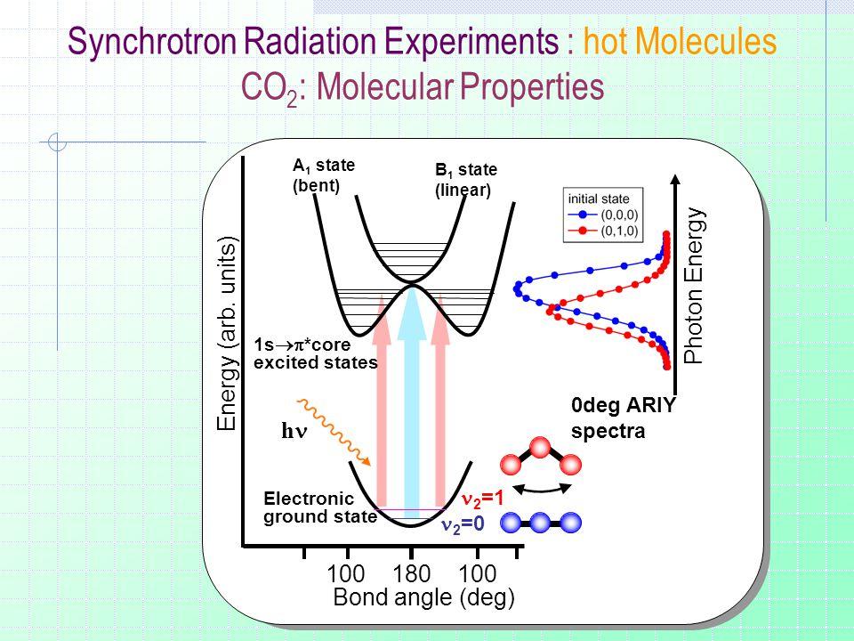 0deg ARIY spectra 100 180 100 Bond angle (deg) Energy (arb.