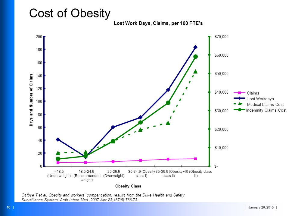 | January 28, 2010 | 10 | Cost of Obesity Ostbye T et al. Obesity and workers' compensation: results from the Duke Health and Safety Surveillance Syst