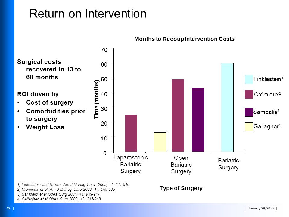 | January 28, 2010 | 12 | Return on Intervention Surgical costs recovered in 13 to 60 months ROI driven by Cost of surgery Comorbidities prior to surg