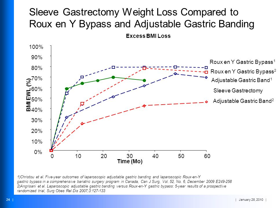 | January 28, 2010 | 24 | Sleeve Gastrectomy Weight Loss Compared to Roux en Y Bypass and Adjustable Gastric Banding Excess BMI Loss 0% 10% 20% 30% 40