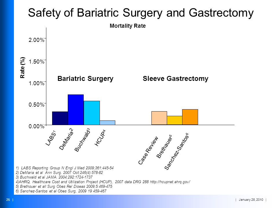 | January 28, 2010 | 25 | Safety of Bariatric Surgery and Gastrectomy Mortality Rate 0.00% 0.50% 1.00% 1.50% 2.00% Rate (%) Brethauer 5 Sanchez-Santos