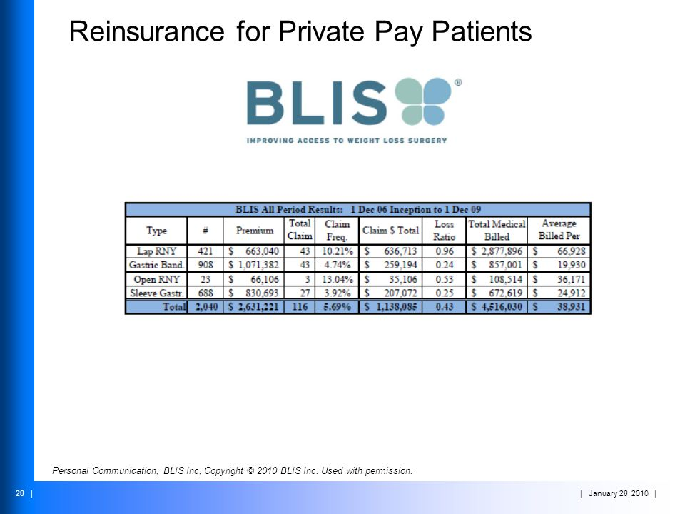 | January 28, 2010 | 28 | Reinsurance for Private Pay Patients Personal Communication, BLIS Inc, Copyright © 2010 BLIS Inc. Used with permission.