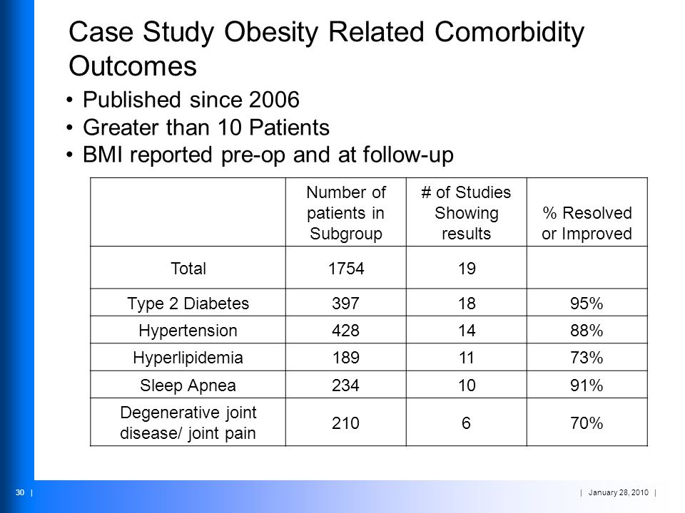 | January 28, 2010 | 30 | Case Study Obesity Related Comorbidity Outcomes Published since 2006 Greater than 10 Patients BMI reported pre-op and at fol