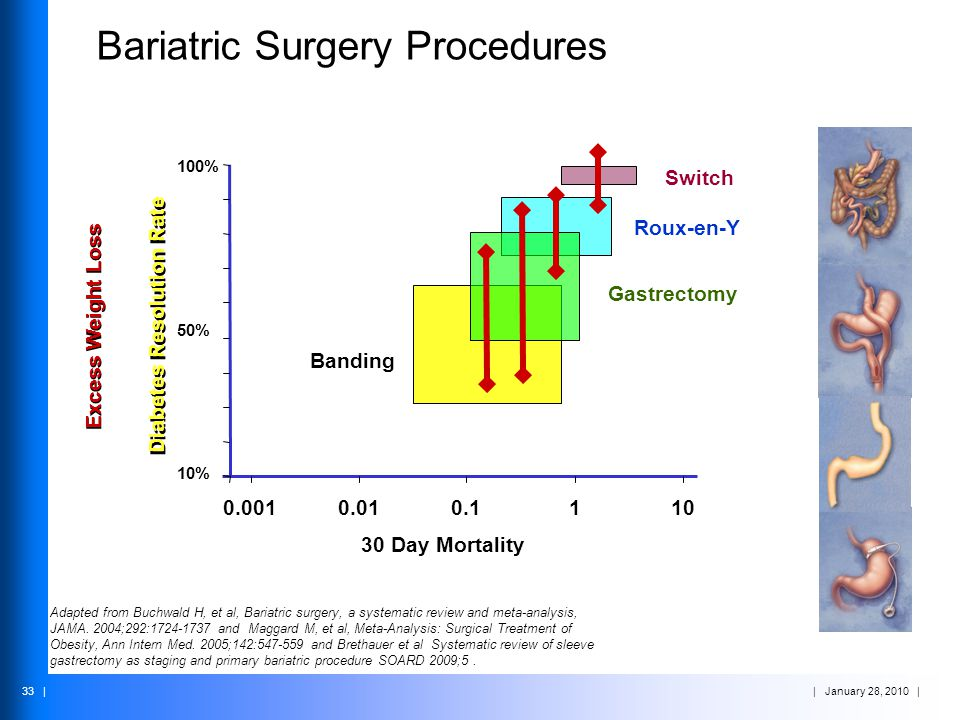 | January 28, 2010 | 33 | Bariatric Surgery Procedures 30 Day Mortality Adapted from Buchwald H, et al, Bariatric surgery, a systematic review and met