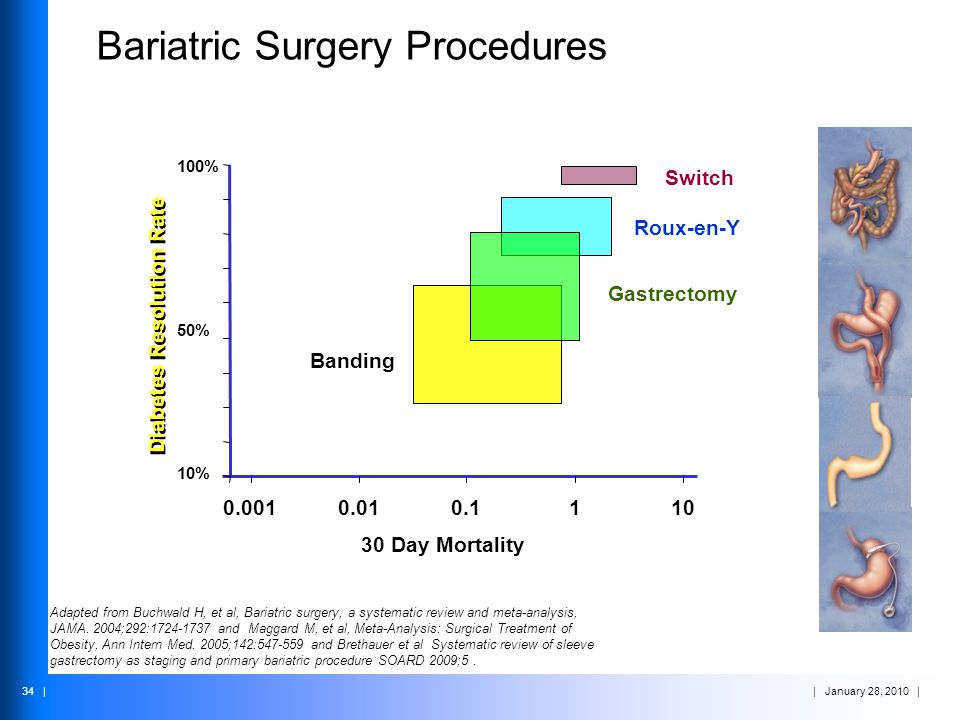 | January 28, 2010 | 34 | Bariatric Surgery Procedures 30 Day Mortality Adapted from Buchwald H, et al, Bariatric surgery, a systematic review and met