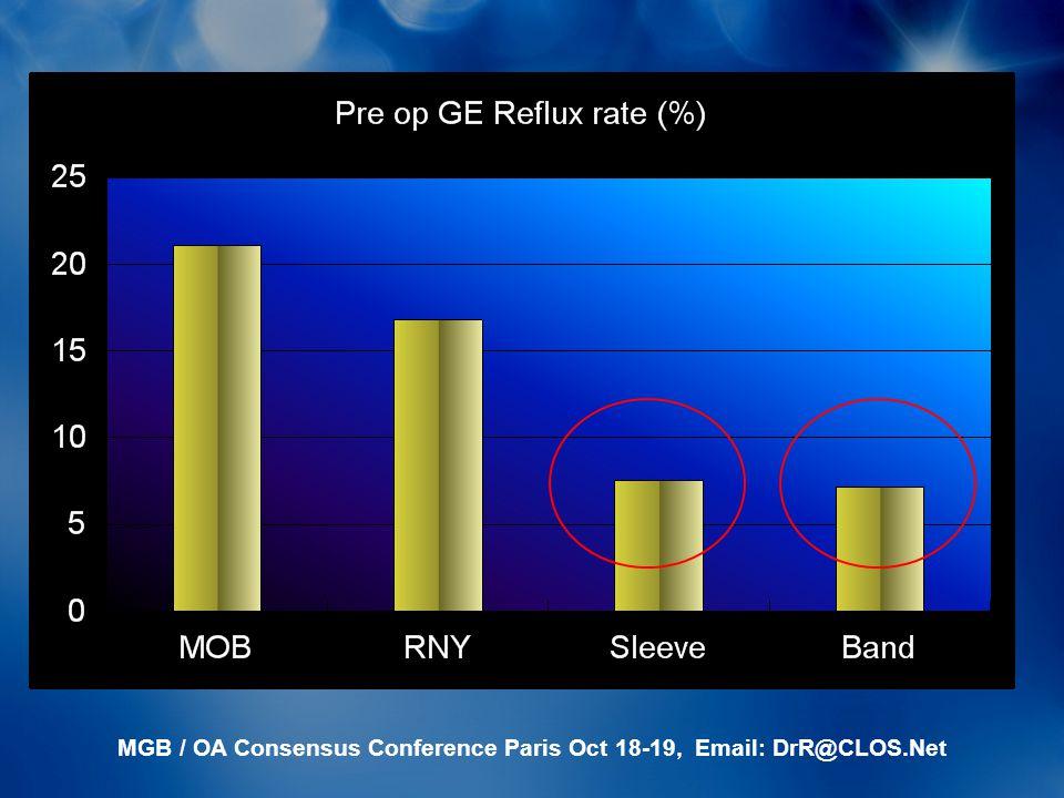 MGB / OA Consensus Conference Paris Oct 18-19, Email: DrR@CLOS.Net